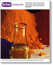 Анализ импорта и экспорта акриловых полимеров в России